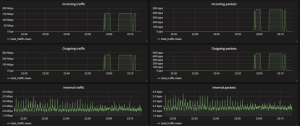 FastNetMon Advanced visual traffic